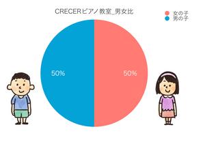 CRECER(クレセール)ピアノ教室_男女比