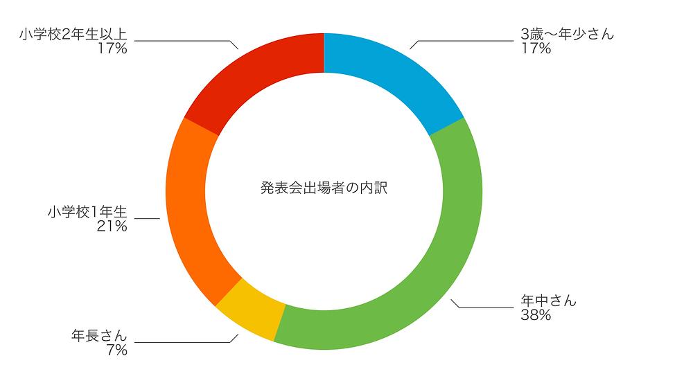 発表会参加者の学年別データ