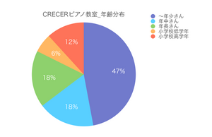 CRECER(クレセール)ピアノ教室_年齢分布