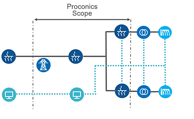 Proconics Renewable Projects