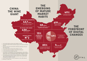 CHINA WINE KEY FIGURES