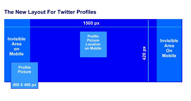 How Your Brand Can Make The Most of the 2014 Twitter Layout Changes
