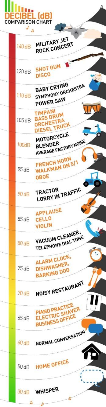 Decibel Comparison - Credit to Alive Network
