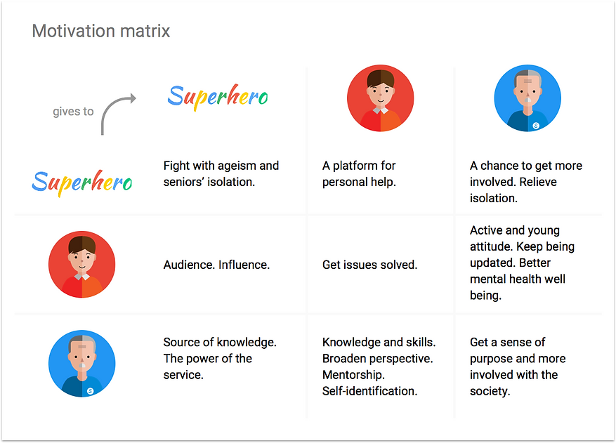 Google Superhero Project, by Qian Yu, College for Creative Studies