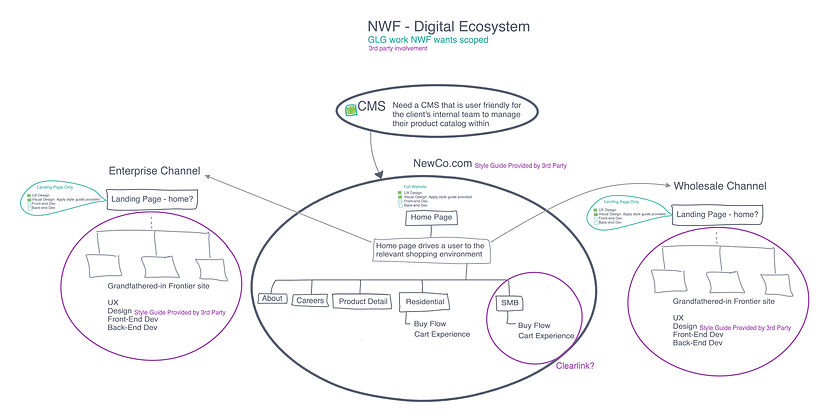 Ziply Digital Ecosystem