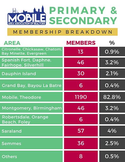 maar-Primary-secondary-breakdown.png