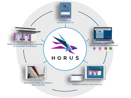 La solution Horus en 5 étapes 📲🏗️