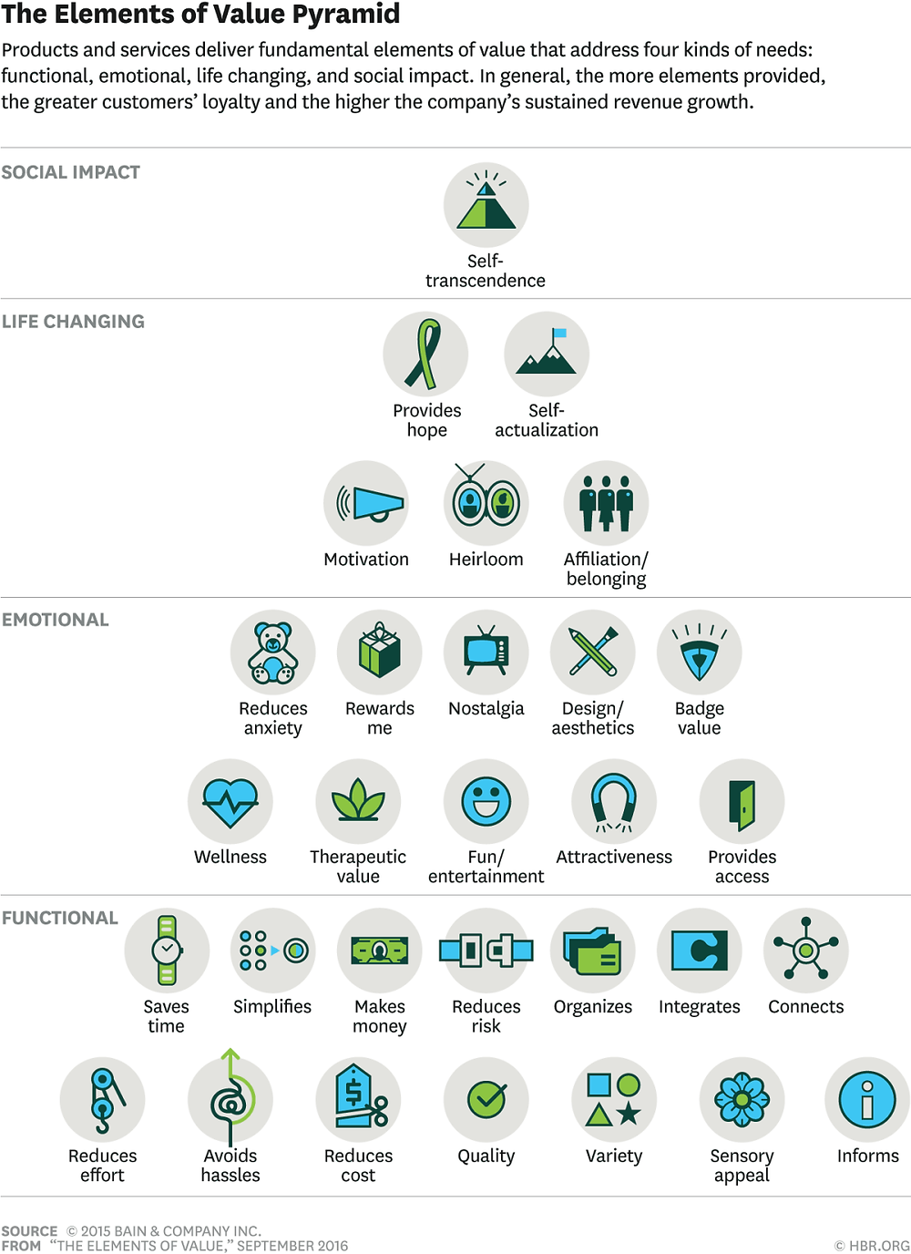 Elements of value pyramid