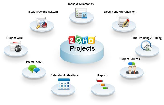 Royal Services uses Zoho Projects for team building and organization