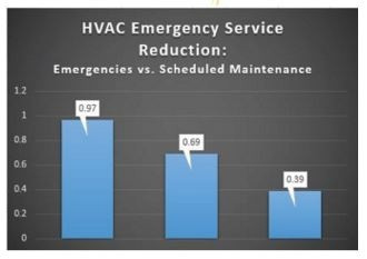 Reduction in corrective maintenance costs due to rigorous preventive maintenance programs performed by Royal Services