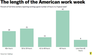 Graph showing the length of the average American work week