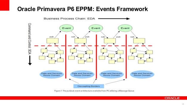 P6 Project Structure Development