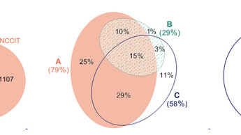 How to construct proportional Venn diagrams