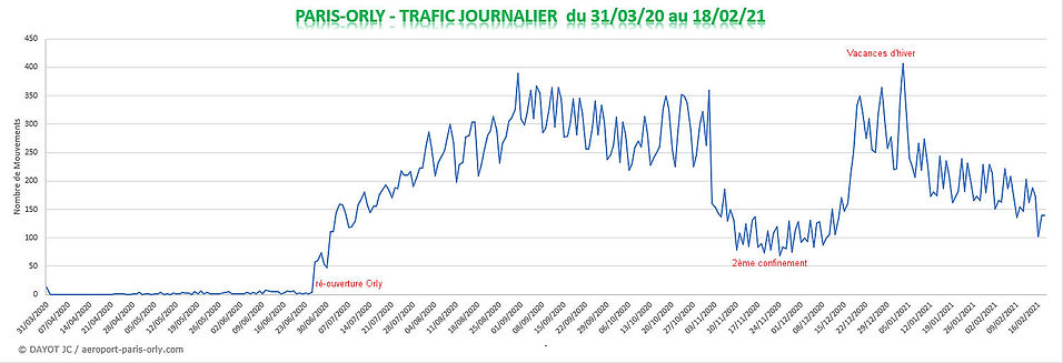 trafic journalier Orly 310320 180221 - D