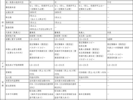 台湾進出形態比較表 -2018年12月版-