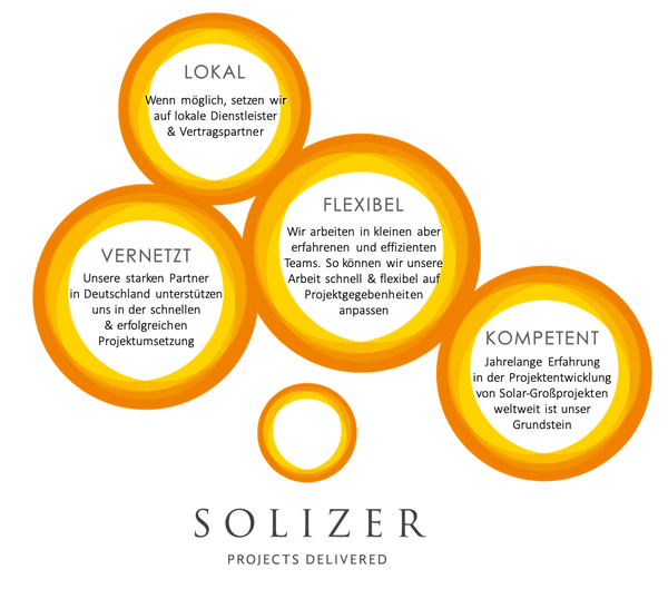 Solizer Grafik.png