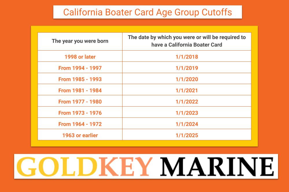 California Boater Card Age Group Cutoffs