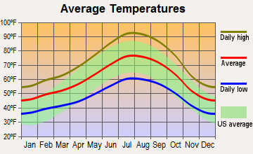 El Dorado Hills Annual Average Temperatures