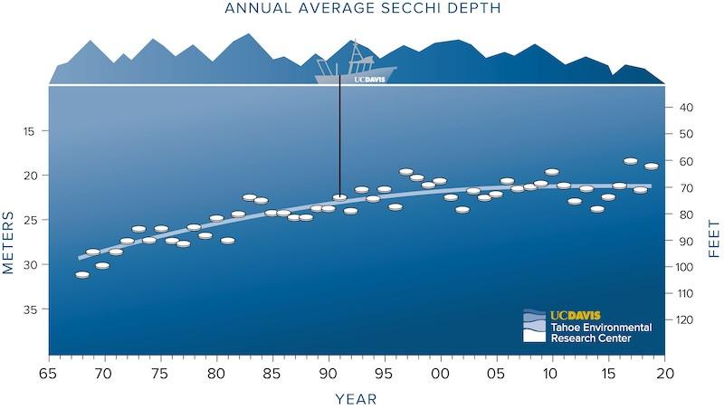 UCD Annual Average Secchi Depth