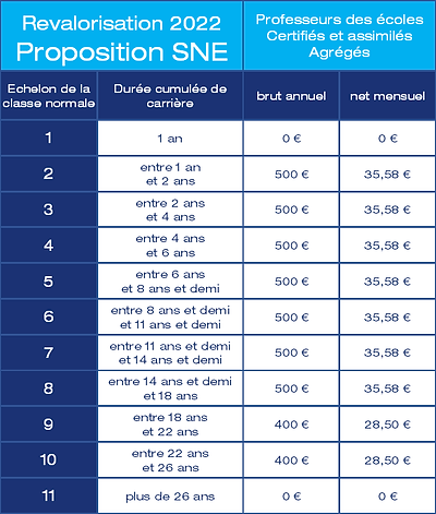 21-06-30 proposition SNE.png