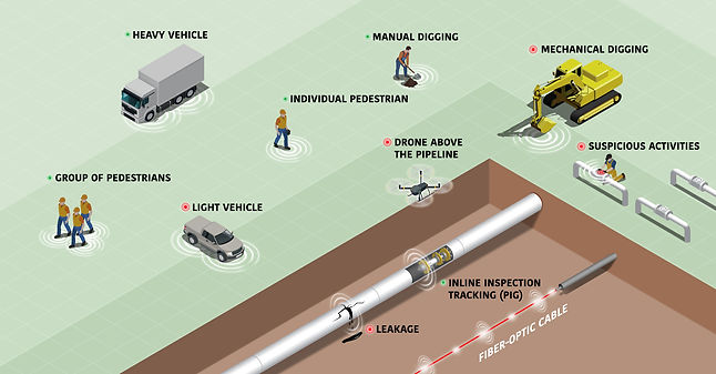 Oil & gas pipeline monitoring and security
