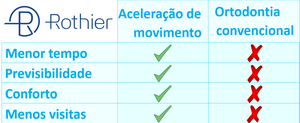 Começamos a trabalhar com o alveolocenteses (Propel) desde que o sistema chegou ao Brasil e desde então ampliamos cada vez mais o uso deste procedimentos em nossas clínicas. Ele pode ser utilizado em todos os tratamentos independente se é o sistema Invisalign, aparelho fixo, aparelho estético fixo ou aparelho removível convencional na Clinica Rothier Ipanema Barra da Tijuca Niterói