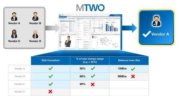 MTWO suppliers qualification
