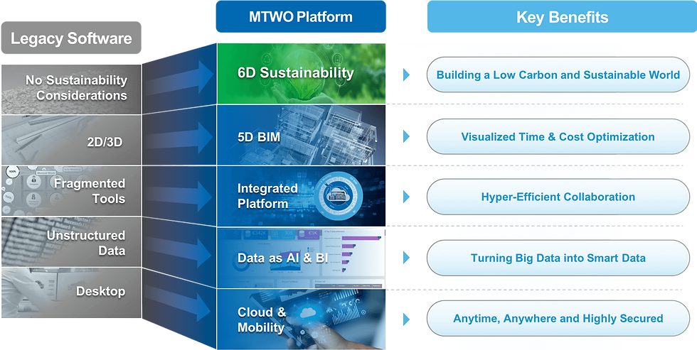 MTWO Platform Advantages