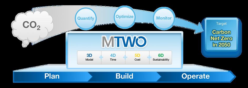 MTWO 5D + 6D BIM