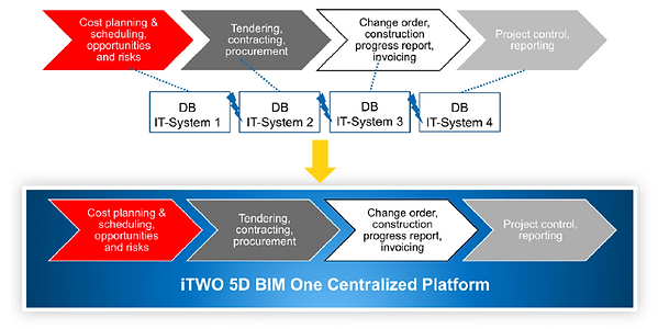 iTWO 5D BIM Centralized Platform for DB.png