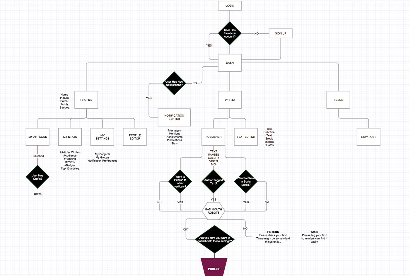 Contributors Flow