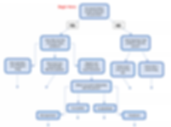Work Problem Flowchart.png