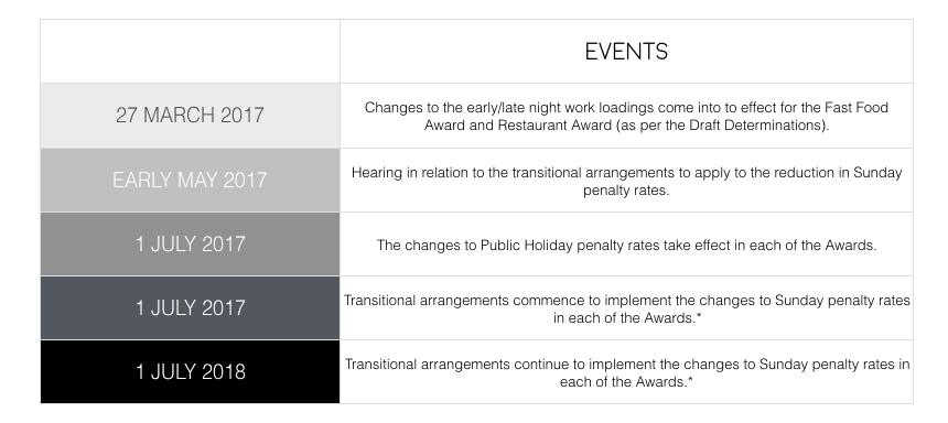 Penalty Award Key Dates