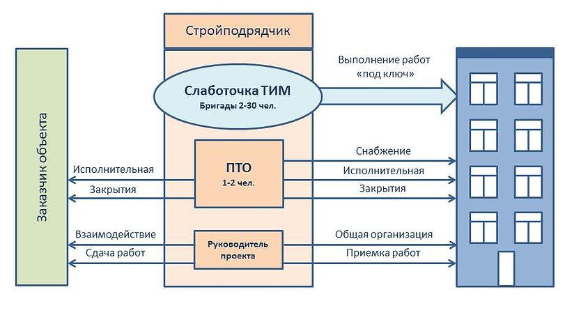 Схема взаимодейтсвия с подрядчиком.jpg