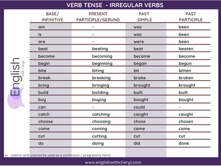 Verb Tense Guide for download | The English Tenses