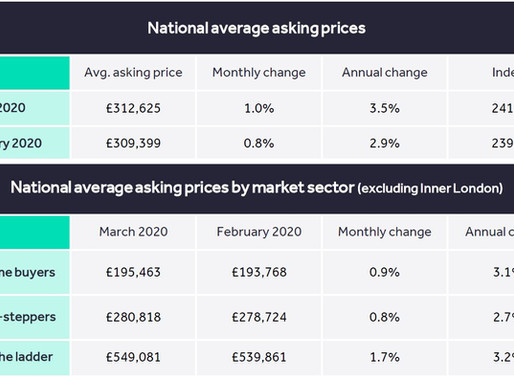 Rightmove reports strong buyer demand and prices at an all-time-high