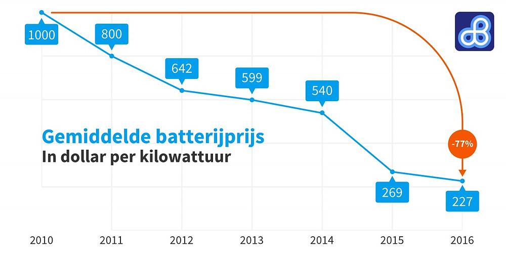 Prijs van batterijen voor Elektrisch vervoer