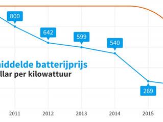 Prijs van batterijen voor elektrische auto's daalt zeer snel