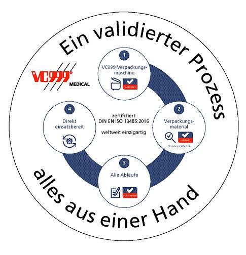 VC999Medical_validierter_Verpackungsprozess_de.jpg