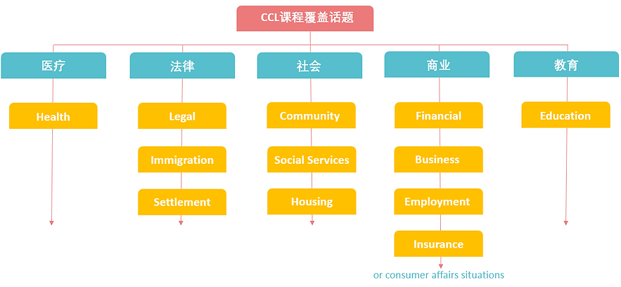 笔果教育CCL课程覆盖话题