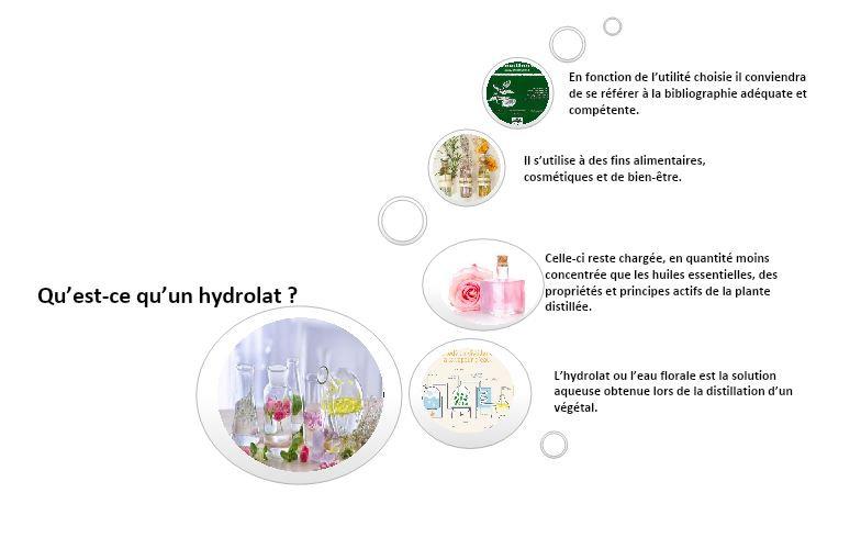 hydrolat 1.JPG