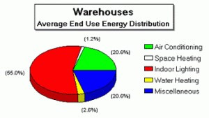 Warehouse Lighting Advancements Continue to Provide High Efficiencies