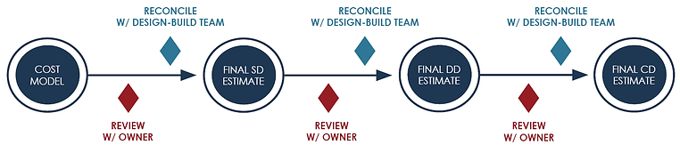 Design-Build Process.png