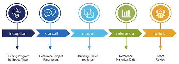 Cost Model Tool Genesys - Process Chart.