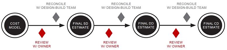Design-Build - Process Chart 1.png