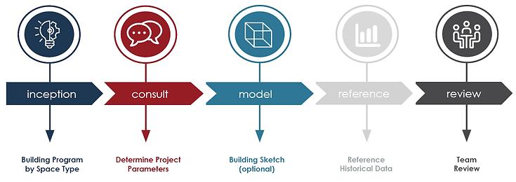 Cost Model Process.png