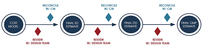 CM at Risk Process.png