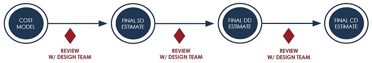 Design-Bid-Build Process.png