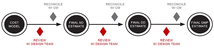 CM-At-Risk - Process Chart 1.png