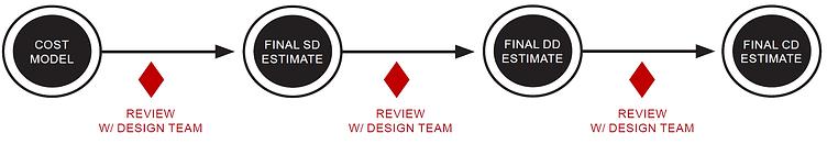 Design-Bid-Build - Process Chart 1.png